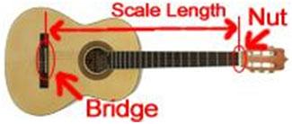 guitarScaleLength